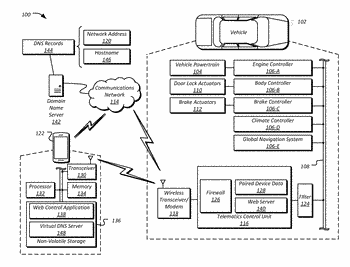 Virtual dns record updating method for dynamic ip address change of vehicle hosted server