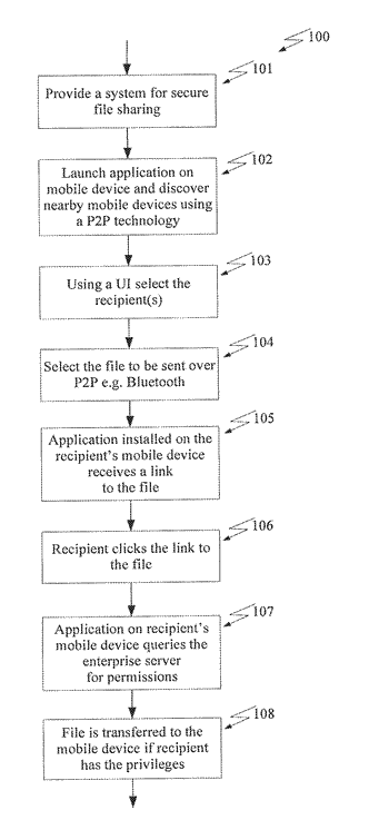 System and method of secure file sharing using p2p