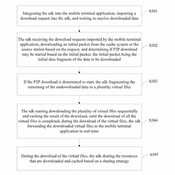 Method and system for content delivery of mobile terminal applications