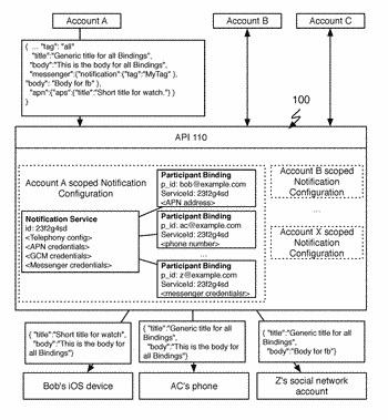 System and method for a multi-channel notification service
