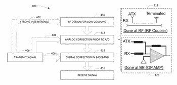 Full duplex wireless transmission with self-interference cancellation