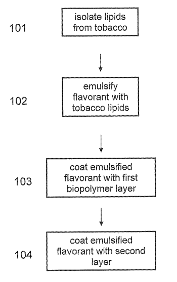 Emulsion/colloid mediated flavor encapsulation and delivery with tobacco-derived lipids