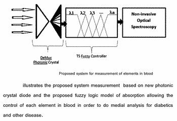 Non-invasive medical analysis based on ts fuzzy control