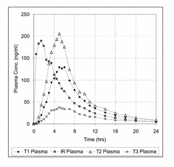 Controlled release dosage form with enhanced pharmacokinetics