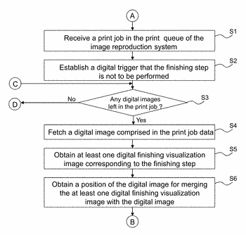 Method of printing a print job with digital finishing visualization images