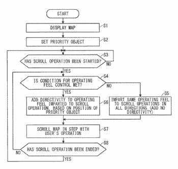 Map display control device and method for controlling operating feel aroused by map scrolling