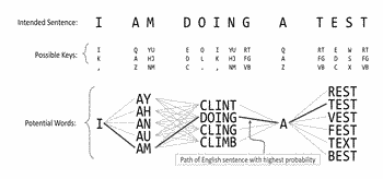 Sequential two-handed touch typing on a mobile device