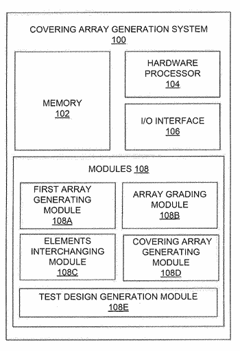 Systems and methods for generating covering arrays