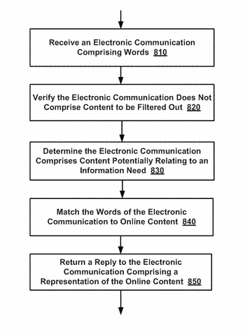 System and method for automated responses to information needs on websites
