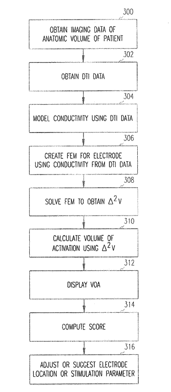 Method and device for displaying predicted volume of influence
