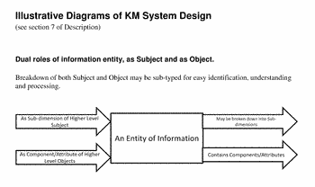 Knowledge management system also known as computer machinery for knowledge management