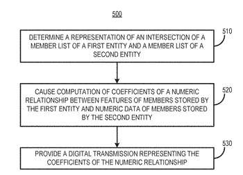 Relating data while preventing inter-entity data sharing