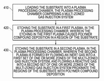 Localized process control using a plasma system