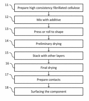 Cellulose based functional composites, energy storage devices and manufacturing  methods thereof