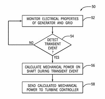 Systems and methods for adjusting operations of a gas turbine following a transient event