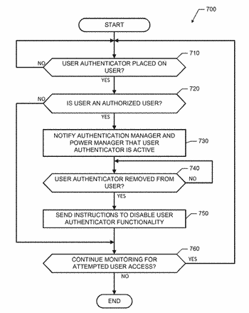User authentication device