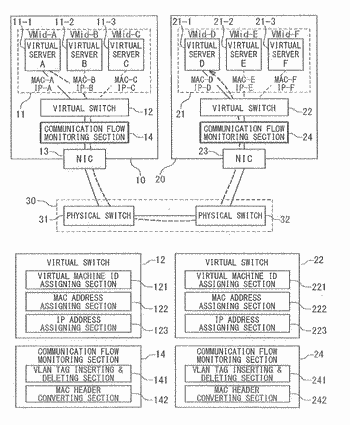 System and method for identifying communication between virtual servers