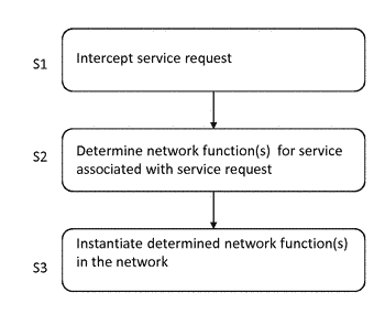 Method for controlling on-demand service provisioning