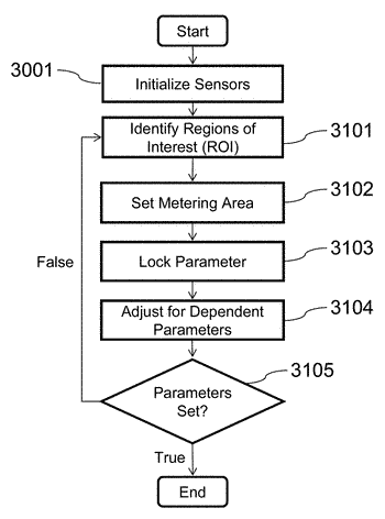 Method and system for configuring an imaging device for the reception of digital pulse recognition ...