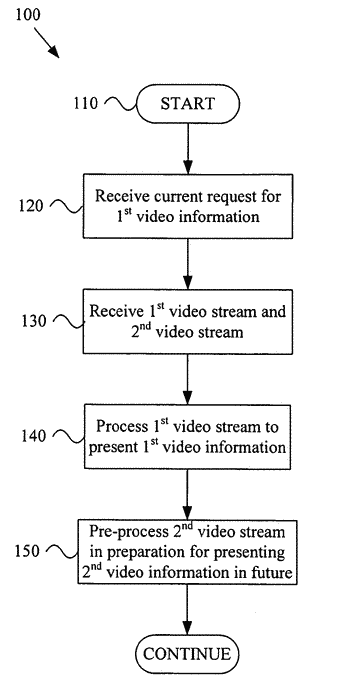 Anticipatory video signal reception and processing