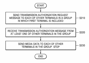 Communication method in terminal and terminal suitable for the same