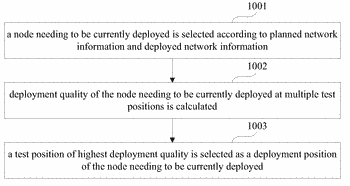 Method and apparatus for wireless network deployment and terminal device