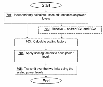 Methods and apparatuses for transmit power control of a mobile terminal in a dual connectivity ...