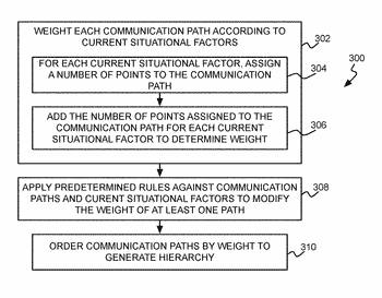 Communication paths hierarchy for managed computing device