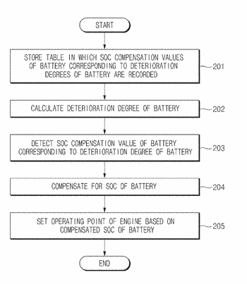 System and method for controlling engine in hybrid vehicle