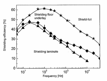 A composition for impregnating materials to shield against the effects of alternating electromagnetic fields, its ...