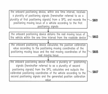Positioning system, onboard positioning device and positioning method thereof