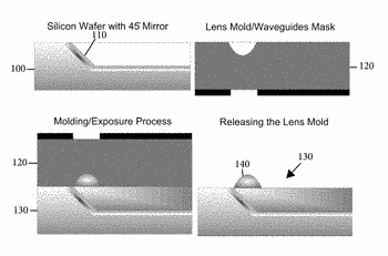 Integrated micro-lens waveguide and methods of making and using same