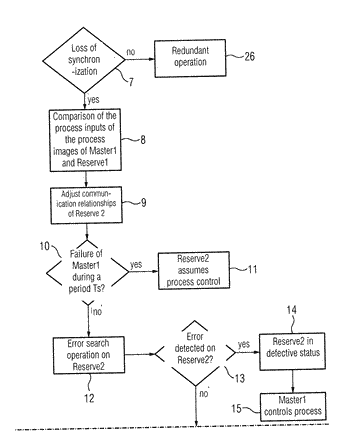 Method for operating a redundant automation system