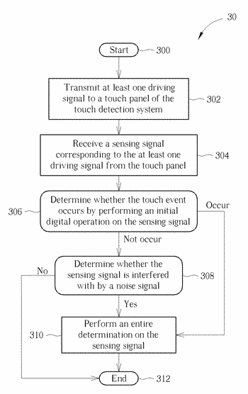 Noise detection device, system and method