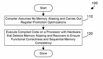Performing register promotion optimizations in a computer program in regions where memory aliasing may occur ...