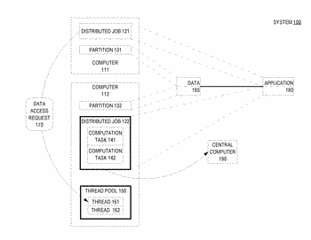 Concurrent distributed graph processing system with self-balance