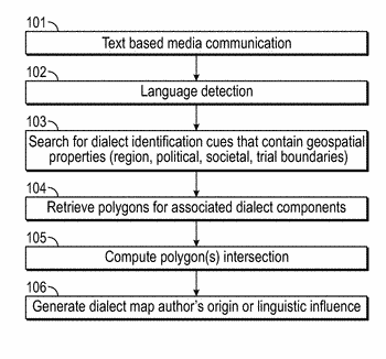 Geospatial origin and identity based on dialect detection for text based media