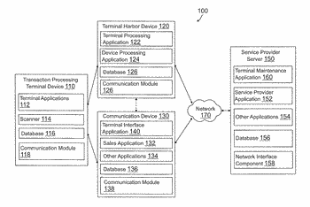 Smart harbor device for intelligent updating and selection for use of transaction processing terminal devices