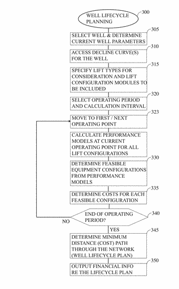 System and method for well lifecycle planning visualization