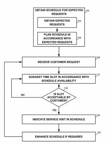 Method for assigning time windows for vehicle routing problem