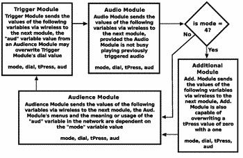 Modular wireless system for utilizing electrical inputs, outputs and input and output based feedback during ...