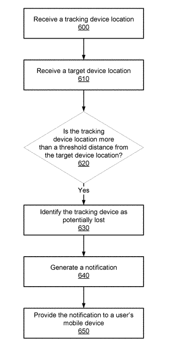 User intervention based on tracking device location