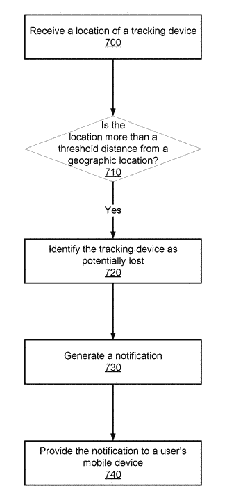 User intervention based on learned behavior in a tracking device environment