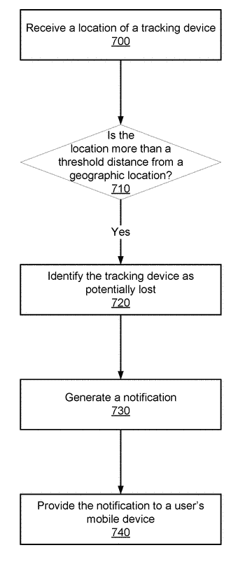 User intervention opt-in in a tracking device environment