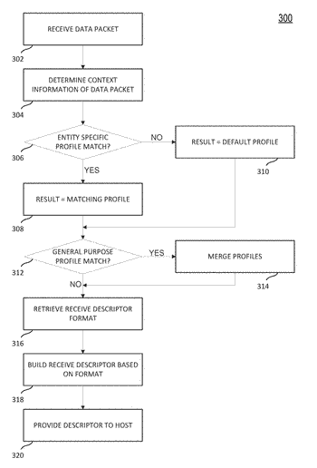 System and method for virtualized receive descriptors