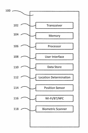 Electronic mechanism to self-authenticate and automate actions