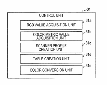 Printer, color conversion control program and color conversion control method
