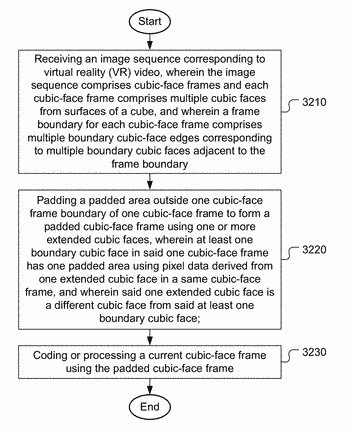 Method and apparatus of boundary padding for vr video processing