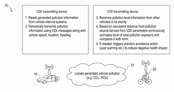 Apparatus and method for transmitting and receiving environmental information in wireless communication system