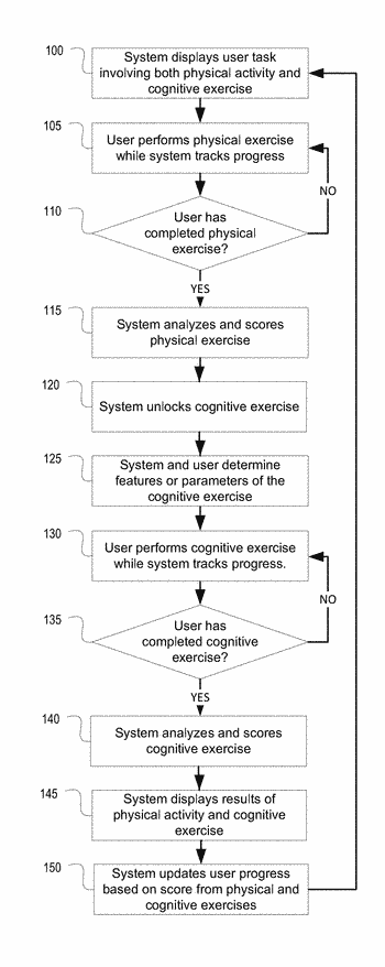 Training and rehabilitation involving physical activity and cognitive exercises